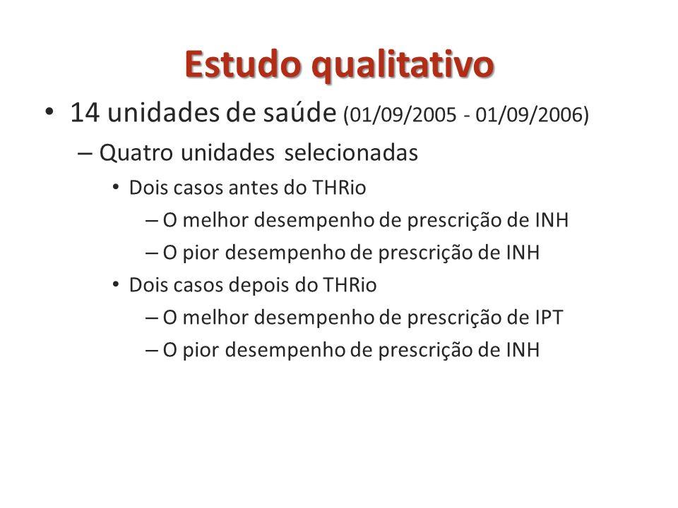 14 unidades de saúde (01/09/2005 - 01/09/2006) – Quatro unidades selecionadas Dois casos antes do THRio – O melhor desempenho de prescrição de INH – O