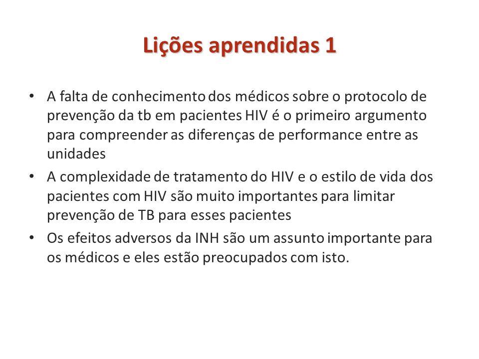 Lições aprendidas 1 A falta de conhecimento dos médicos sobre o protocolo de prevenção da tb em pacientes HIV é o primeiro argumento para compreender