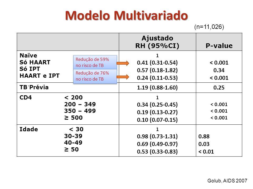 Modelo Multivariado Ajustado RH (95%CI)P-value Naïve Só HAART Só IPT HAART e IPT 1 0.41 (0.31-0.54) 0.57 (0.18-1.82) 0.24 (0.11-0.53) < 0.001 0.34 < 0