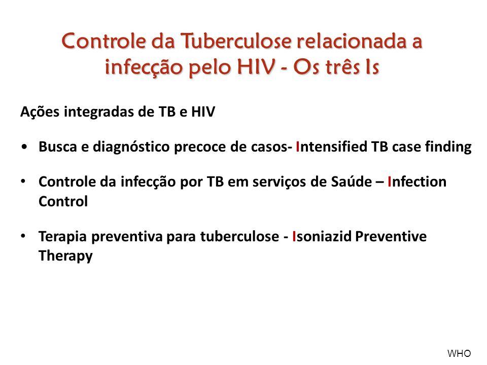 Ações integradas de TB e HIV Busca e diagnóstico precoce de casos- Intensified TB case finding Controle da infecção por TB em serviços de Saúde – Infe