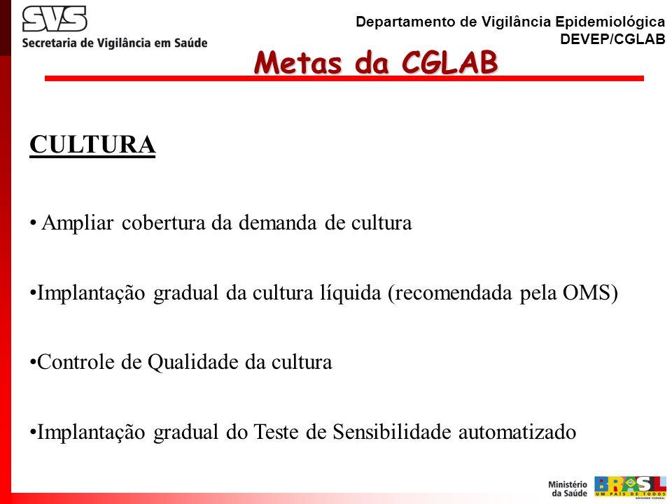 Departamento de Vigilância Epidemiológica DEVEP/CGLAB Metas da CGLAB Metas da CGLAB IDENTIFICAÇÃO E TESTES DE SENSIBILIDADE Implantação de proficiência em identificação de complexo M.tuberculosis.