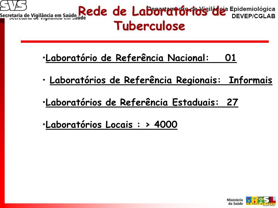 Departamento de Vigilância Epidemiológica DEVEP/CGLAB Diagnóstico Laboratorial da TB Diagnóstico Laboratorial da TB Baciloscopia – Laboratórios Locais CQ Baciloscopia – LACEN Cultura - LACEN e Laboratórios Locais Testes de Sensibilidade – LACEN