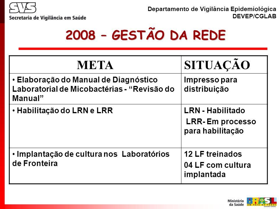 Departamento de Vigilância Epidemiológica DEVEP/CGLAB 2008 – MONITORAMENTO E AVALIAÇÃO 2008 – MONITORAMENTO E AVALIAÇÃO METASITUAÇÃO Questionário e planilhas para LACEN - Dados anuais de Produção/2007 Enviados aos LACEN Oficinas Regionais de Monitoramento da Rede, Capacitações, AEQ Baciloscopia (PNCT) Realizadas Participação em Oficinas Microrregionais de avaliação do PNCT 1º Semestre/2008 Elaboração do Software: Gerenciamento de Ambiente Laboratorial-GAL Implantação definitiva no LACEN PR (Jul/2008) Supervisões – 27 UF Sendo Realizadas pela CGLAB/PNCT