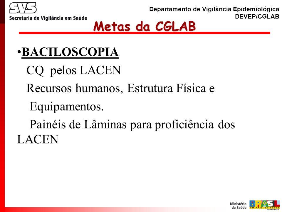 Departamento de Vigilância Epidemiológica DEVEP/CGLAB Metas da CGLAB Metas da CGLAB CULTURA Ampliar cobertura da demanda de cultura Implantação gradual da cultura líquida (recomendada pela OMS) Controle de Qualidade da cultura Implantação gradual do Teste de Sensibilidade automatizado