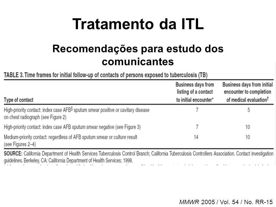 Tratamento da ITL MMWR 2005 / Vol. 54 / No. RR-15 Recomendações para estudo dos comunicantes