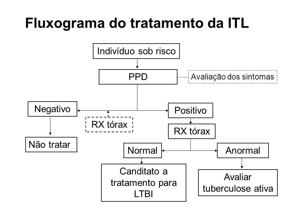 Indivíduo sob risco PPD Negativo Normal RX tórax Positivo Não tratar Canditato a tratamento para LTBI Anormal Avaliar tuberculose ativa Fluxograma do