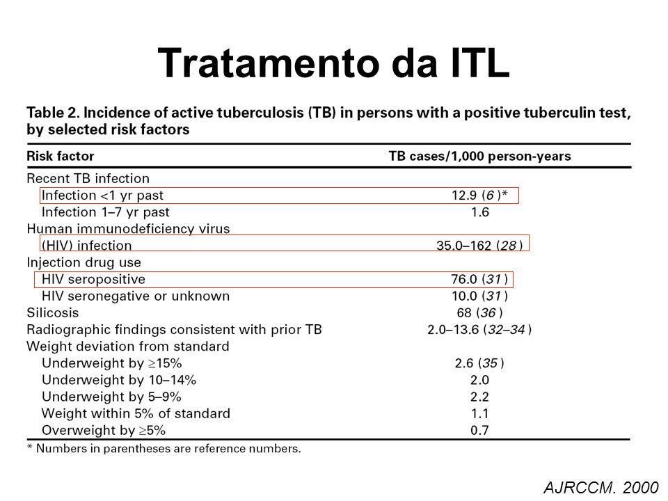 Tratamento da ITL AJRCCM. 2000