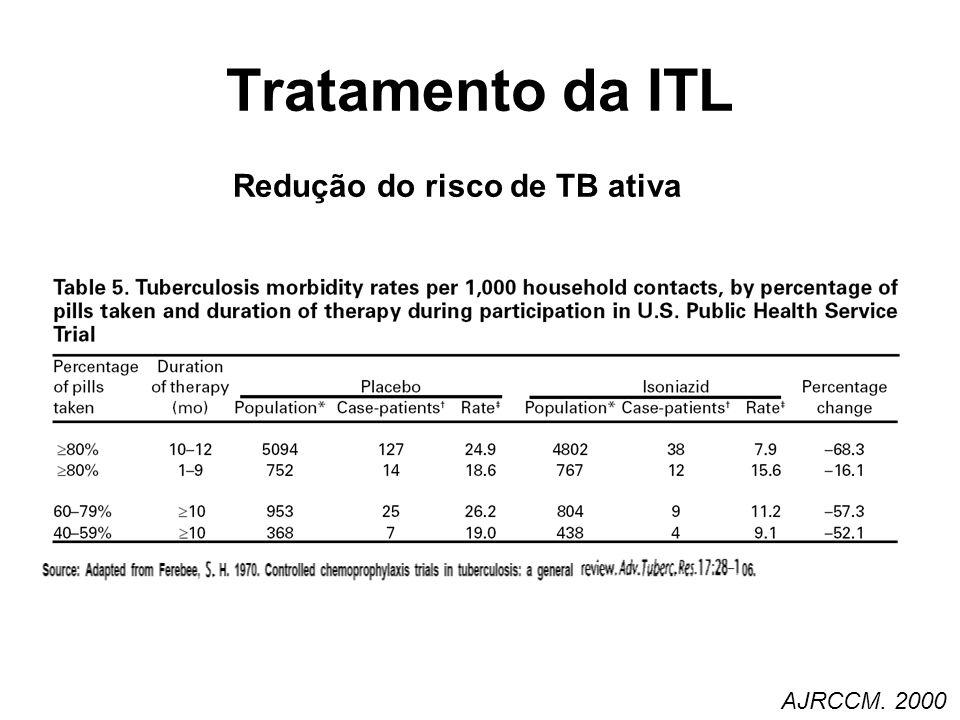 Tratamento da ITL AJRCCM. 2000 Redução do risco de TB ativa