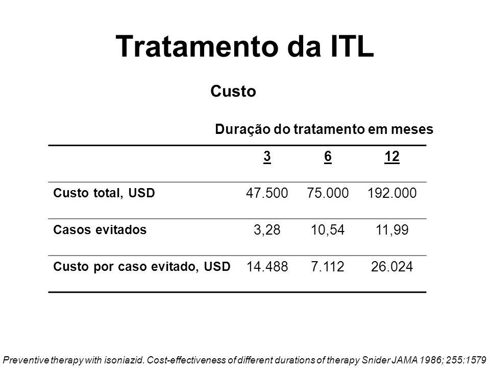 3612 Custo total, USD 47.50075.000192.000 Casos evitados 3,2810,5411,99 Custo por caso evitado, USD 14.4887.11226.024 Preventive therapy with isoniazi