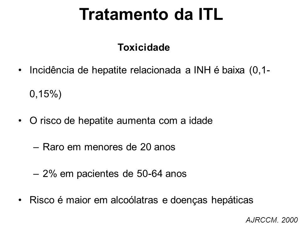 Incidência de hepatite relacionada a INH é baixa (0,1- 0,15%) O risco de hepatite aumenta com a idade –Raro em menores de 20 anos –2% em pacientes de