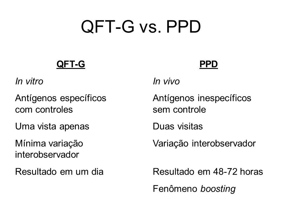 QFT-G vs. PPD QFT-G In vitro Antígenos específicos com controles Uma vista apenas Mínima variação interobservador Resultado em um dia PPD In vivo Antí