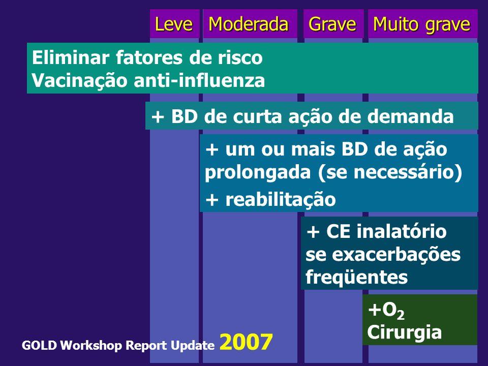 LeveModeradaGrave Muito grave Eliminar fatores de risco Vacinação anti-influenza + BD de curta ação de demanda + um ou mais BD de ação prolongada (se