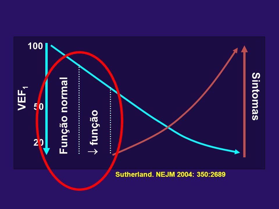 VEF 1 Função normal função 100 50 20 Sintomas Sutherland. NEJM 2004: 350:2689