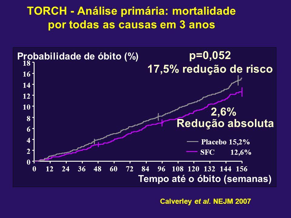 0 2 4 6 8 10 12 14 16 18 01224364860728496108120132144156 Tempo até o óbito (semanas) Probabilidade de óbito (%) SFC 12,6% Placebo 15,2% p=0,052 17,5%