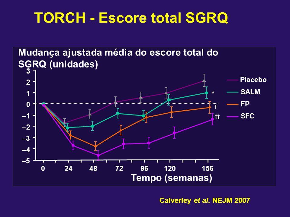 TORCH - Escore total SGRQ –5 –4 –3 –2 –1 0 1 2 3 024487296120156 Mudança ajustada média do escore total do SGRQ (unidades) Tempo (semanas) Placebo SAL