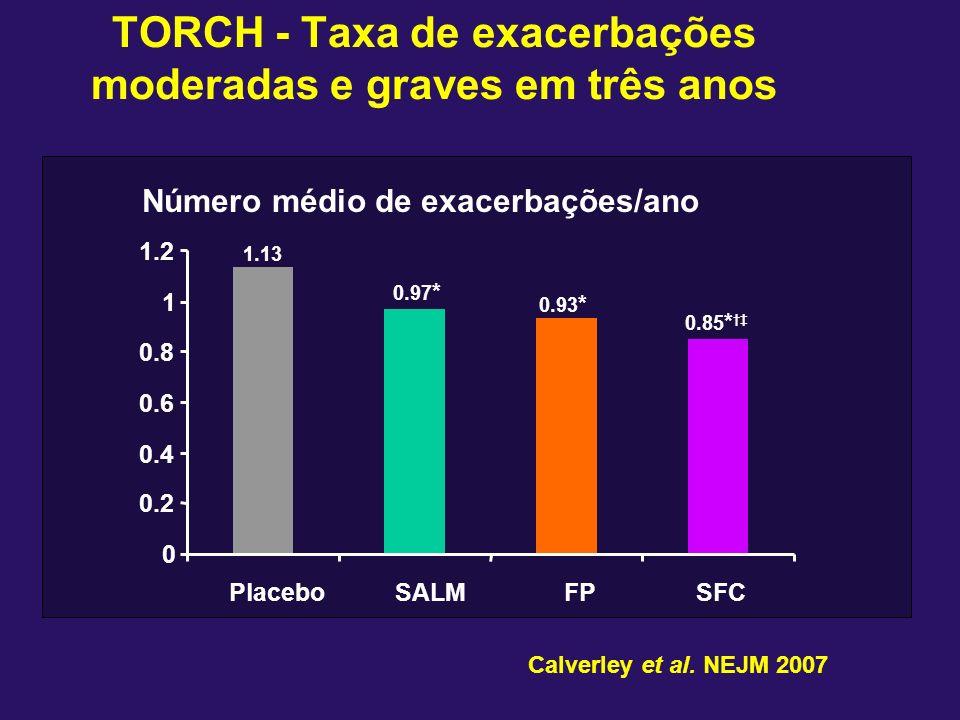 TORCH - Taxa de exacerbações moderadas e graves em três anos Número médio de exacerbações/ano 1.13 0.97 * 0.93 * 0.85 * 0 0.2 0.4 0.6 0.8 1 1.2 Placeb