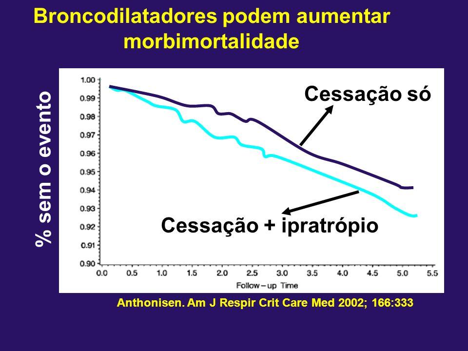 Broncodilatadores podem aumentar morbimortalidade Anthonisen. Am J Respir Crit Care Med 2002; 166:333 % sem o evento anos Cessação + ipratrópio Cessaç