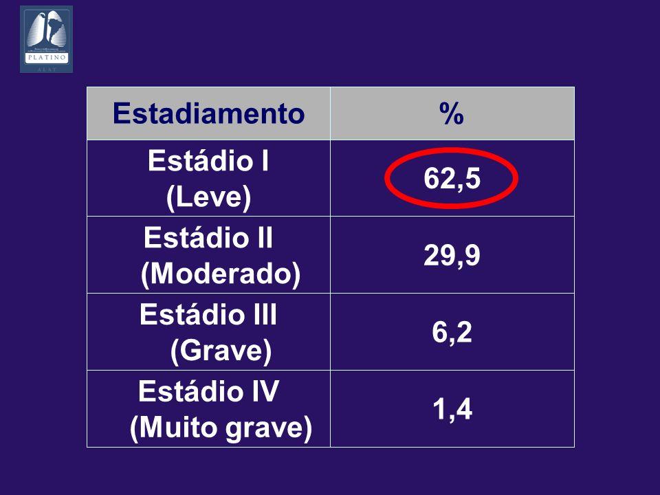 Estadiamento% Estádio I (Leve) 62,5 Estádio II (Moderado) 29,9 Estádio III (Grave) 6,2 Estádio IV (Muito grave) 1,4
