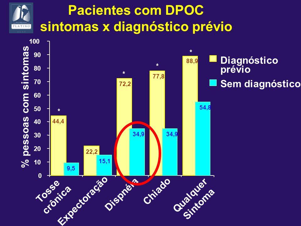 Pacientes com DPOC sintomas x diagnóstico prévio 0 10 20 30 40 50 60 70 80 90 100 Diagnóstico prévio Sem diagnóstico % pessoas com sintomas Tosse crôn