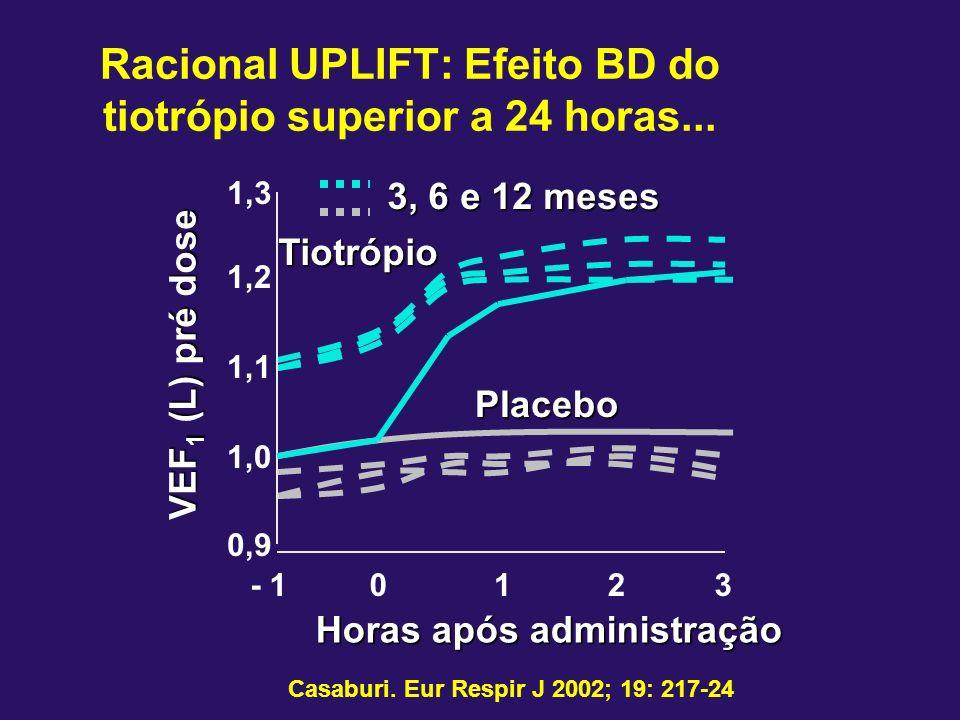 VEF 1 (L) pré dose Horas após administração 1,3 1,1 1,0 0,9 1,2 - 10123 Tiotrópio Placebo 3, 6 e 12 meses Casaburi. Eur Respir J 2002; 19: 217-24 Raci