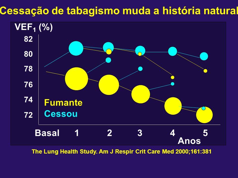 Cessação de tabagismo muda a história natural The Lung Health Study. Am J Respir Crit Care Med 2000;161:381 Basal12345 82 80 78 76 74 72 VEF 1 (%) Ano