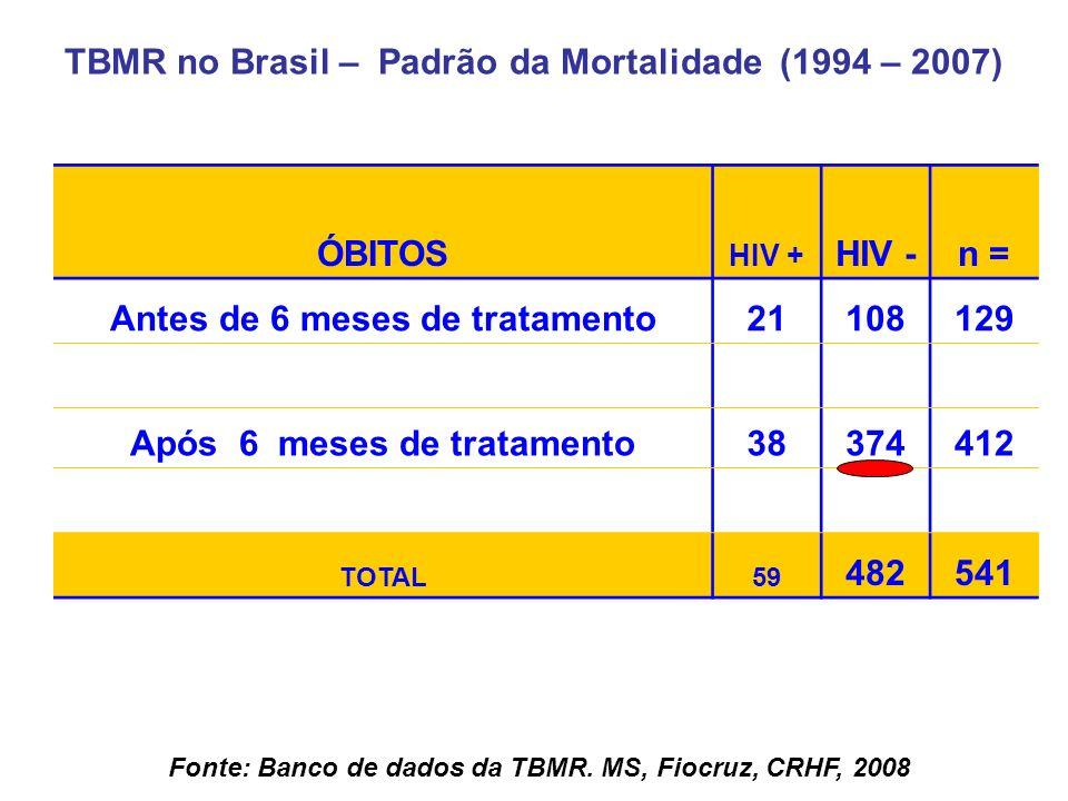 ÓBITOS HIV + HIV -n = Antes de 6 meses de tratamento21108129 Após 6 meses de tratamento38374412 TOTAL59 482541 Fonte: Banco de dados da TBMR. MS, Fioc