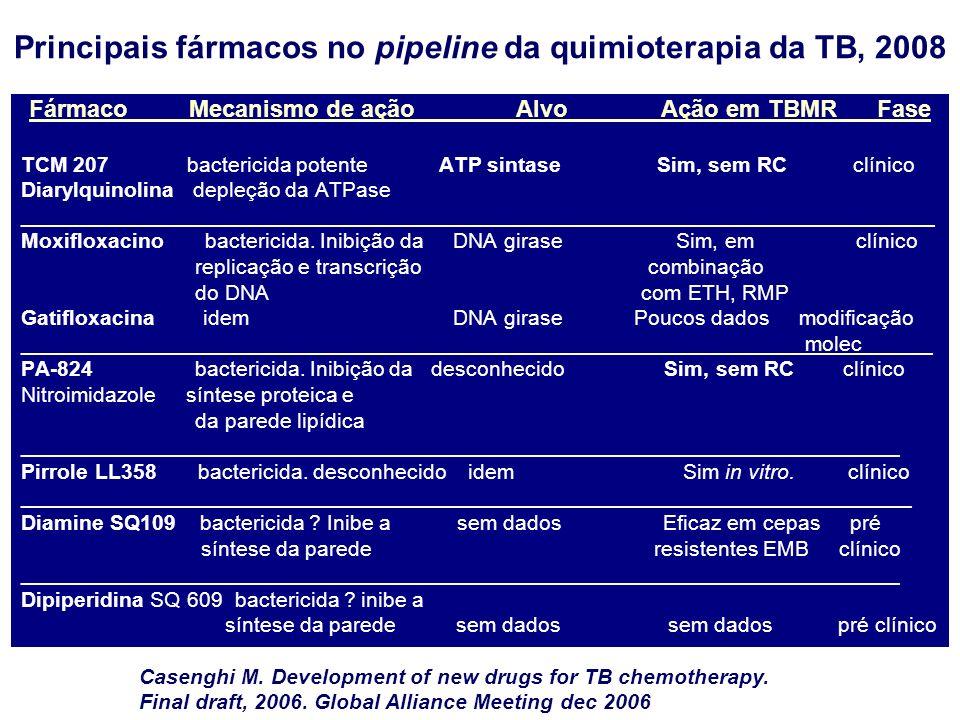Principais fármacos no pipeline da quimioterapia da TB, 2008 Fármaco Mecanismo de ação Alvo Ação em TBMR Fase TCM 207 bactericida potente ATP sintase Sim, sem RC clínico Diarylquinolina depleção da ATPase _____________________________________________________________________________ Moxifloxacino bactericida.
