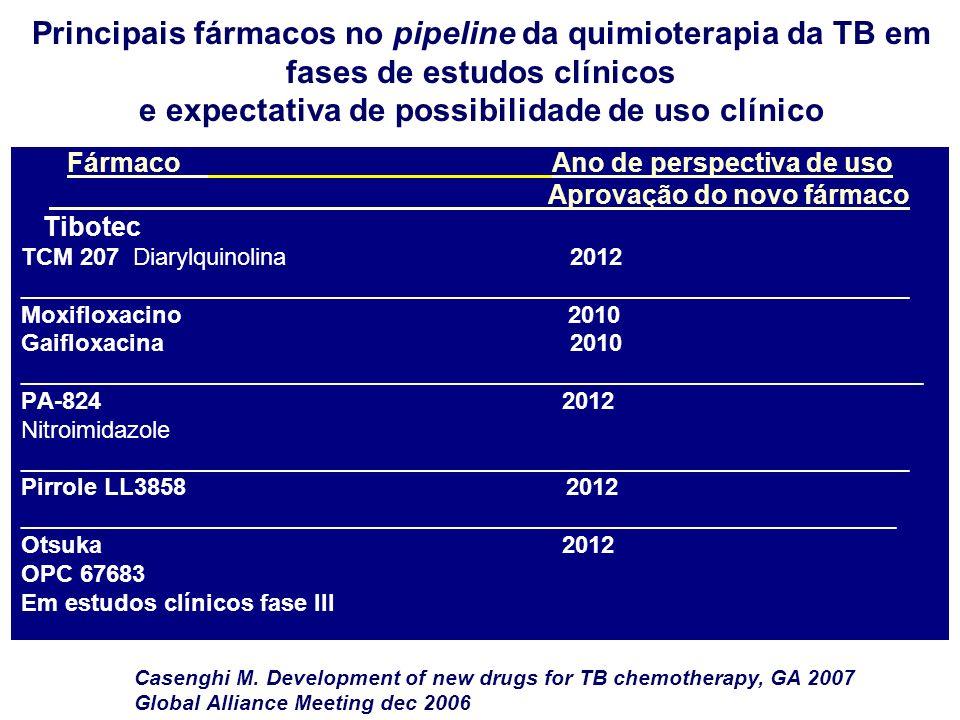 Principais fármacos no pipeline da quimioterapia da TB em fases de estudos clínicos e expectativa de possibilidade de uso clínico Fármaco Ano de perspectiva de uso Aprovação do novo fármaco Tibotec TCM 207 Diarylquinolina 2012 ___________________________________________________________________ Moxifloxacino 2010 Gaifloxacina 2010 ____________________________________________________________________ PA-824 2012 Nitroimidazole ___________________________________________________________________ Pirrole LL3858 2012 __________________________________________________________________ Otsuka 2012 OPC 67683 Em estudos clínicos fase III Casenghi M.