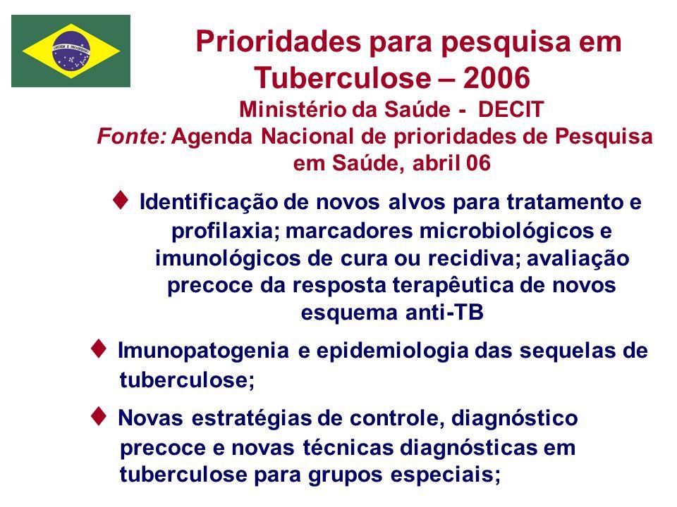 Prioridades para pesquisa em Tuberculose – 2006 Ministério da Saúde - DECIT Fonte: Agenda Nacional de prioridades de Pesquisa em Saúde, abril 06 Ident