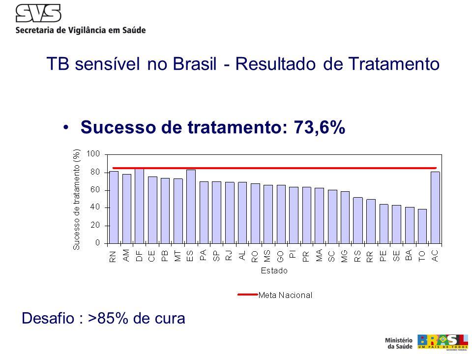 Sucesso de tratamento: 73,6% TB sensível no Brasil - Resultado de Tratamento Desafio : >85% de cura