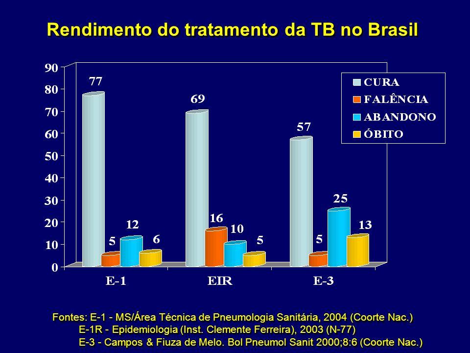 Rendimento do tratamento da TB no Brasil Fontes: E-1 - MS/Área Técnica de Pneumologia Sanitária, 2004 (Coorte Nac.) E-1R - Epidemiologia (Inst. Clemen