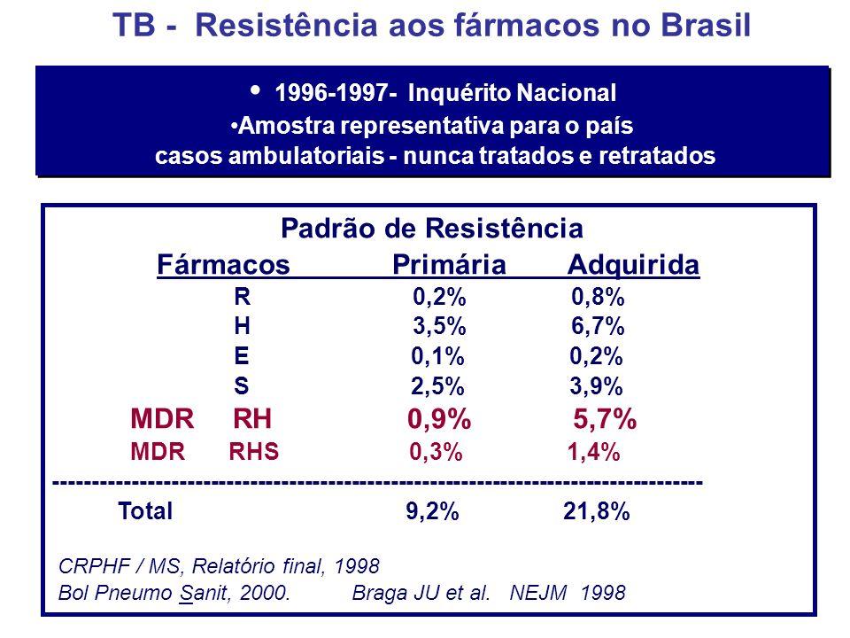 TB - Resistência aos fármacos no Brasil Padrão de Resistência Fármacos Primária Adquirida R 0,2% 0,8% H 3,5% 6,7% E 0,1% 0,2% S 2,5% 3,9% MDR RH 0,9% 5,7% MDR RHS 0,3% 1,4% ----------------------------------------------------------------------------------- Total 9,2% 21,8% CRPHF / MS, Relatório final, 1998 Bol Pneumo Sanit, 2000.