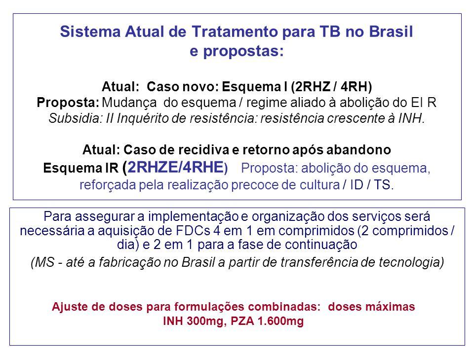 Sistema Atual de Tratamento para TB no Brasil e propostas: Atual: Caso novo: Esquema I (2RHZ / 4RH) Proposta: Mudança do esquema / regime aliado à abolição do EI R Subsidia: II Inquérito de resistência: resistência crescente à INH.