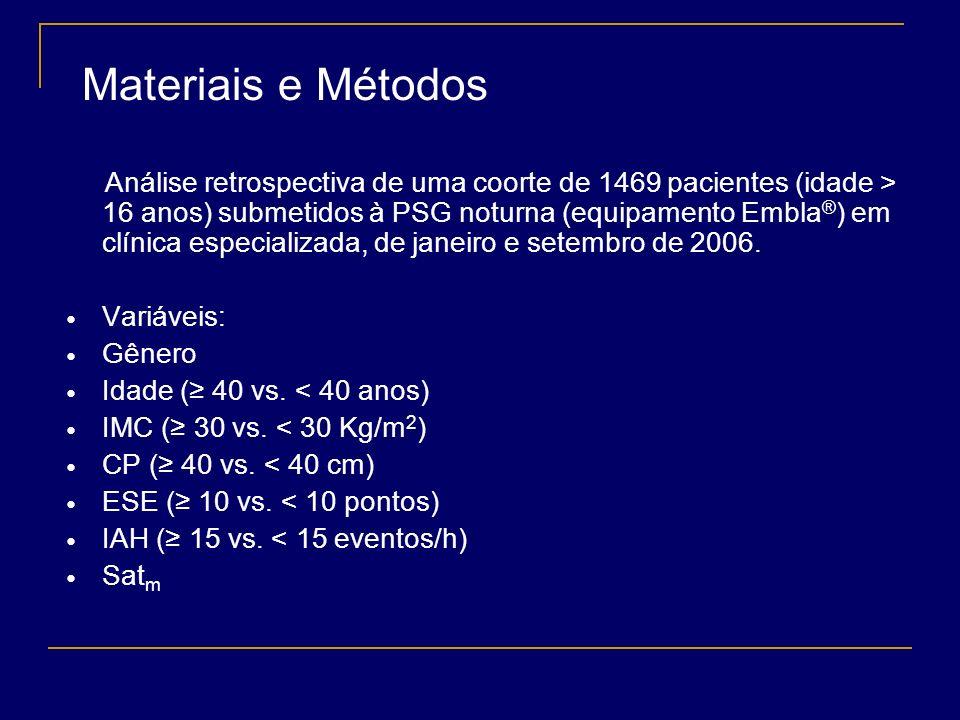 Introdução idade gênero circunferência do pescoço (CP) índice de massa corporal (IMC) escala de sonolência de Epworth (ESE) são parâmetros usados para