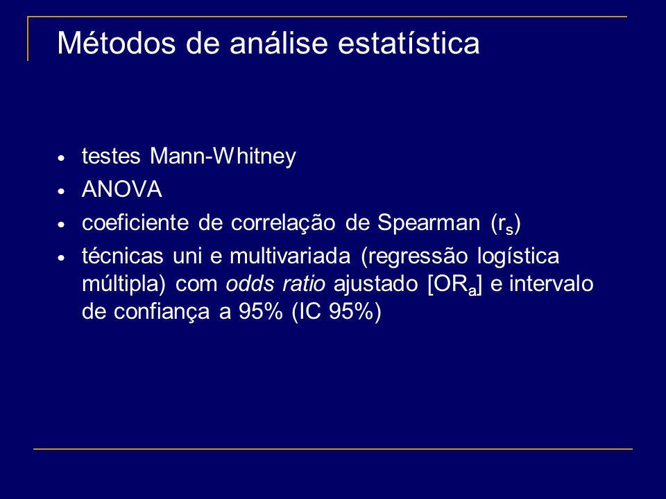 Materiais e Métodos Análise retrospectiva de uma coorte de 1469 pacientes (idade > 16 anos) submetidos à PSG noturna (equipamento Embla ® ) em clínica