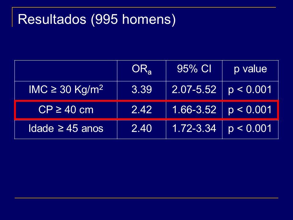 Resultados rsrs p valor CP x IAHr s = 0,502p < 0,001 IMC x IAHr s = 0,491p < 0,001 Idade x IAHr s = 0,214p < 0,001 ESE x IAHr s = 0,179p < 0,001 Sat m