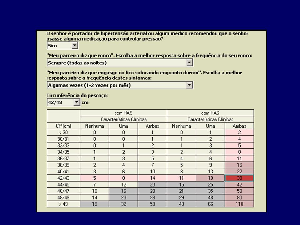 Questionário de Validação: screening ACHaR (SACS) * A pnéias presenciadas C ircunferência do pescoço H ipertensão a rterial R onco *