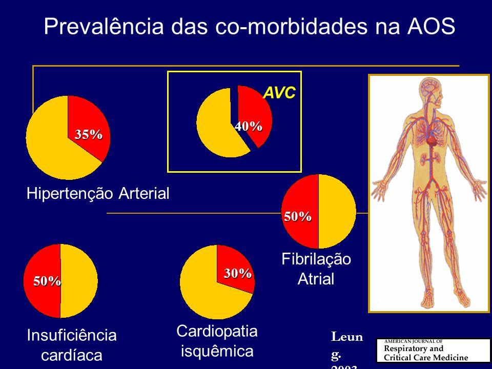 HAS droga-resistente ICC HAS DAC FA Pacientes com DRS Pacientes sem DRS SAS E DCV