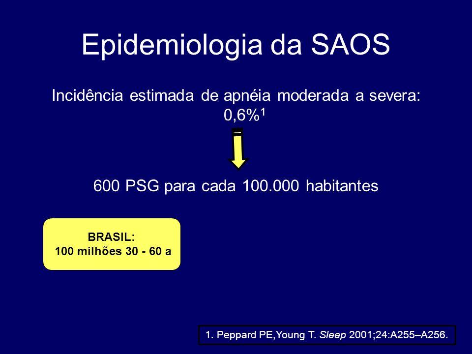 Epidemiologia da SAOS Incidência estimada de apnéia moderada a severa: 0,6% 1 600 PSG para cada 100.000 habitantes 1. Peppard PE,Young T. Sleep 2001;2
