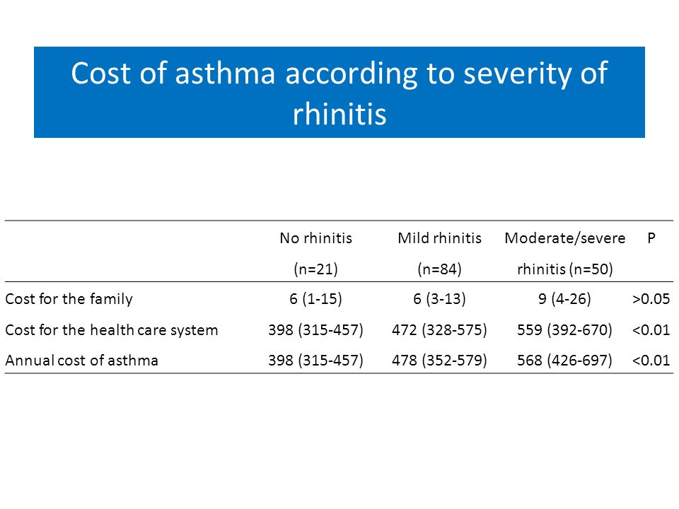 Cost of asthma according to severity of rhinitis No rhinitis (n=21) Mild rhinitis (n=84) Moderate/severe rhinitis (n=50) P Cost for the family6 (1-15)