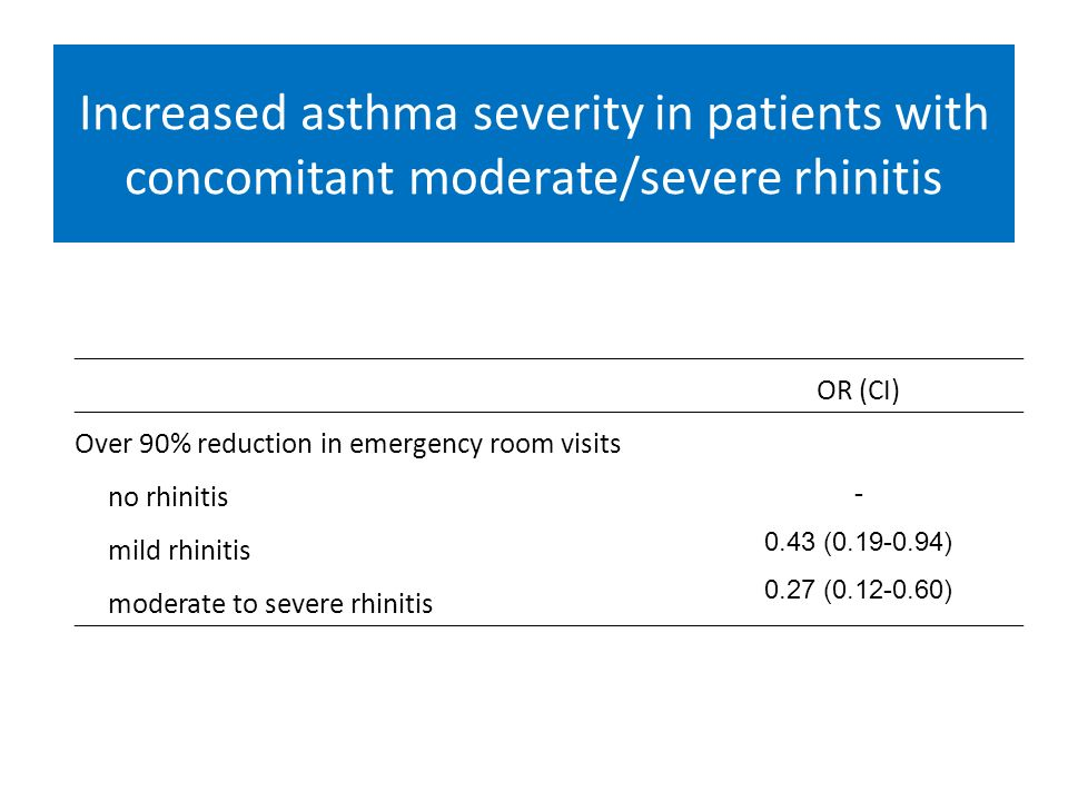 Increased asthma severity and reduced response to treatment in patients with concomitant moderate to severe rhinitis OR (CI) Over 90% reduction in eme