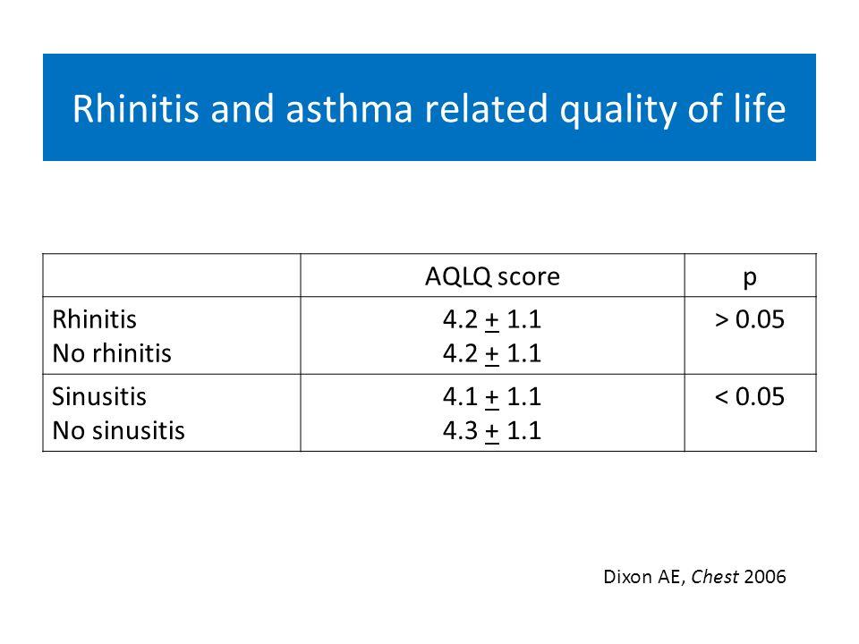 AQLQ scorep Rhinitis No rhinitis 4.2 + 1.1 > 0.05 Sinusitis No sinusitis 4.1 + 1.1 4.3 + 1.1 < 0.05 Rhinitis and asthma related quality of life Dixon