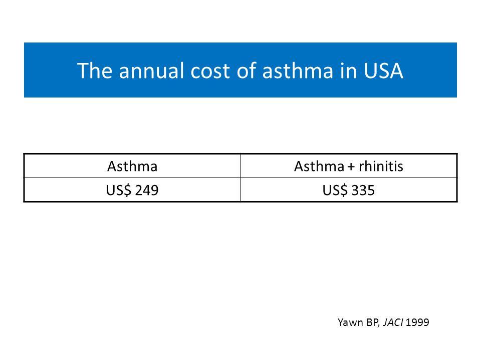 The annual cost of asthma in USA AsthmaAsthma + rhinitis US$ 249US$ 335 Yawn BP, JACI 1999