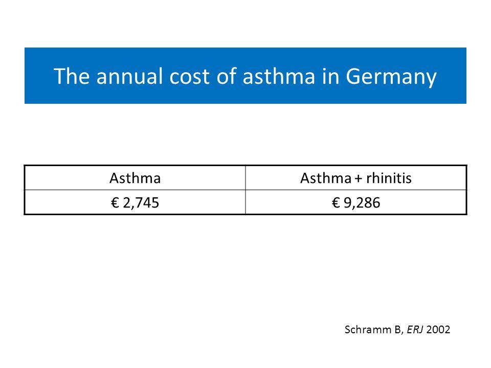 The annual cost of asthma in Germany AsthmaAsthma + rhinitis 2,745 9,286 Schramm B, ERJ 2002