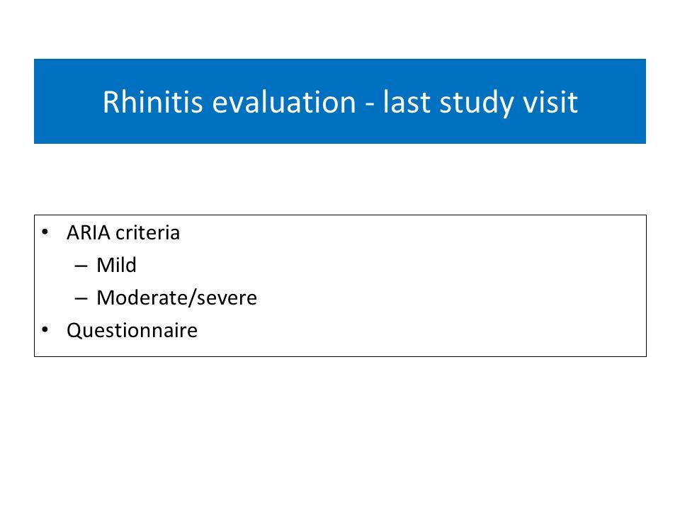 Rhinitis evaluation - last study visit ARIA criteria – Mild – Moderate/severe Questionnaire