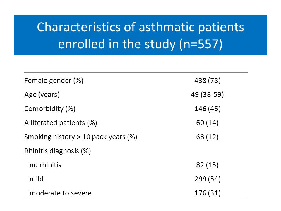 Characteristics of asthmatic patients enrolled in the study (n=557) Female gender (%)438 (78) Age (years)49 (38-59) Comorbidity (%)146 (46) Alliterate