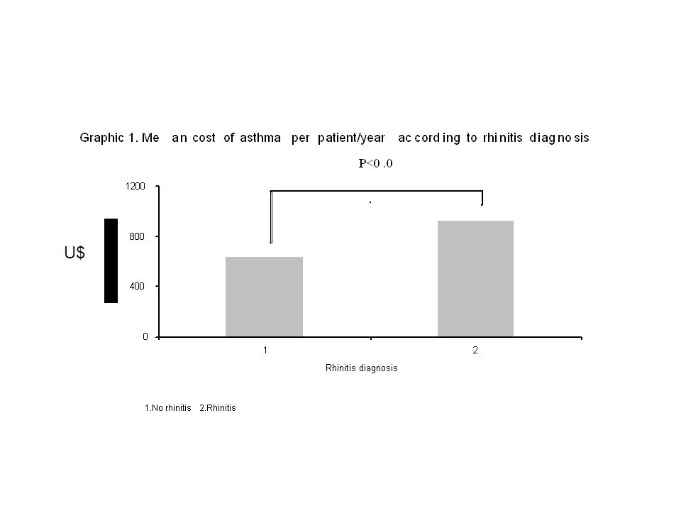 Increased asthma severity and reduced response to treatment in patients with concomitant moderate to severe rhinitis OR (CI) Uncontrolled asthma no rhinitis mild rhinitis moderate to severe rhinitis - 1.23 (0.17-8.69) 12.68 (1.73-92.85) Increased asthma severity in patients with concomitant moderate/severe rhinitis