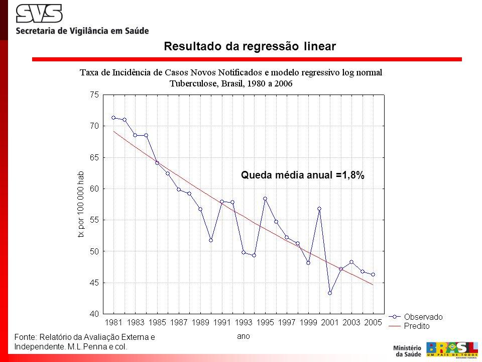 Resultado da regressão linear Fonte: Relatório da Avaliação Externa e Independente. M.L.Penna e col. Queda média anual =1,8%