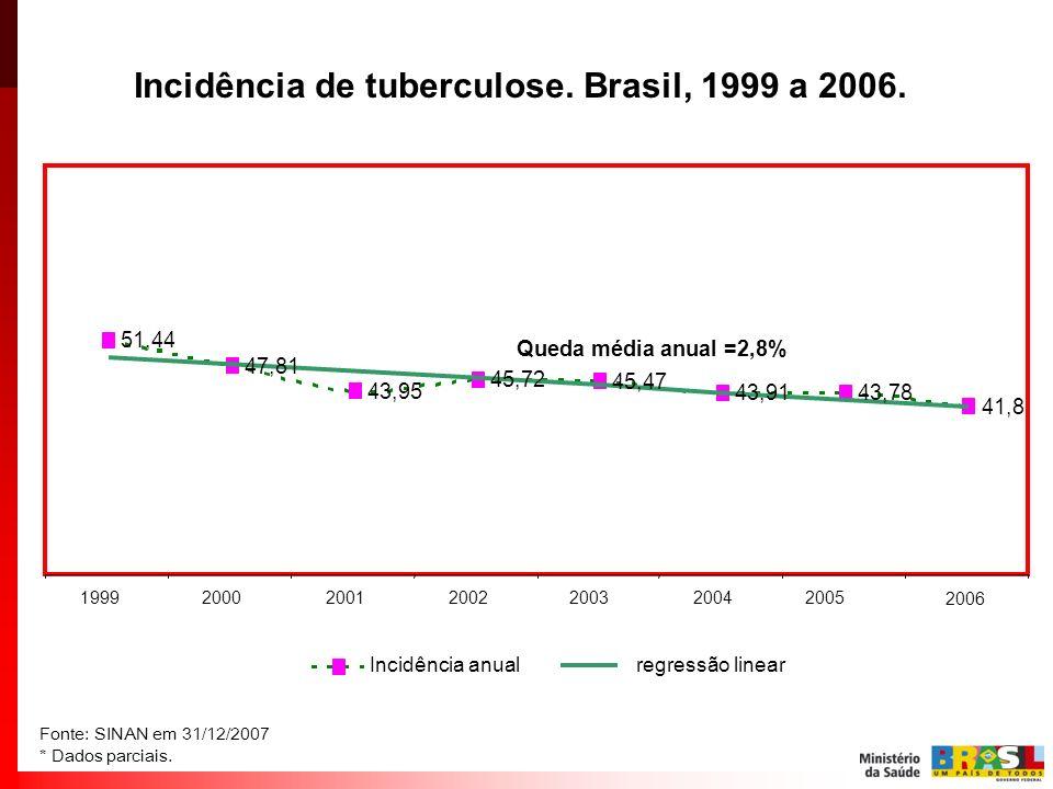 Incidência de tuberculose. Brasil, 1999 a 2006. Fonte: SINAN em 31/12/2007 * Dados parciais. 2006 51,44 47,81 43,95 45,72 45,47 43,9143,78 41,8 199920