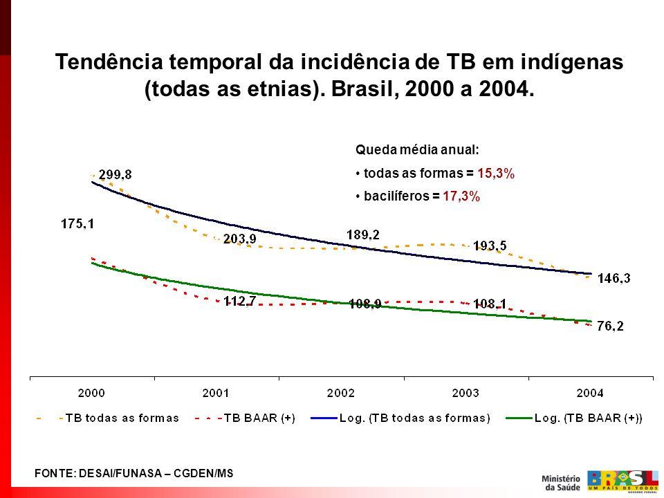 Tendência temporal da incidência de TB em indígenas (todas as etnias). Brasil, 2000 a 2004. Queda média anual: todas as formas = 15,3% bacilíferos = 1